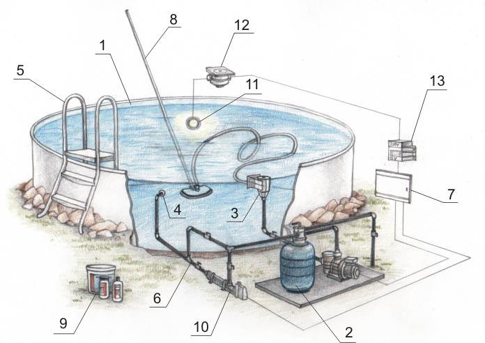 Что представляет собой оборудование для бассейнов