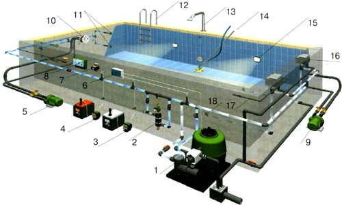 Классификация и назначение оборудования для бассейнов