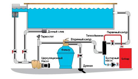 Теплообменник - источник тепла для тела и души